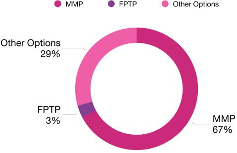 Electoral reform quiz results - 67% MMP